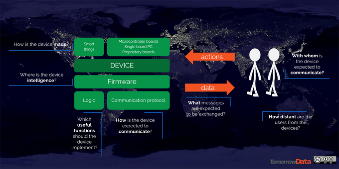 What is an Internet of Things project?
