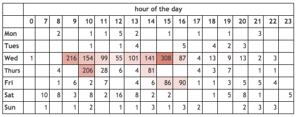 chart showing number of visits to code your own emoji over days of the week and hour of the day