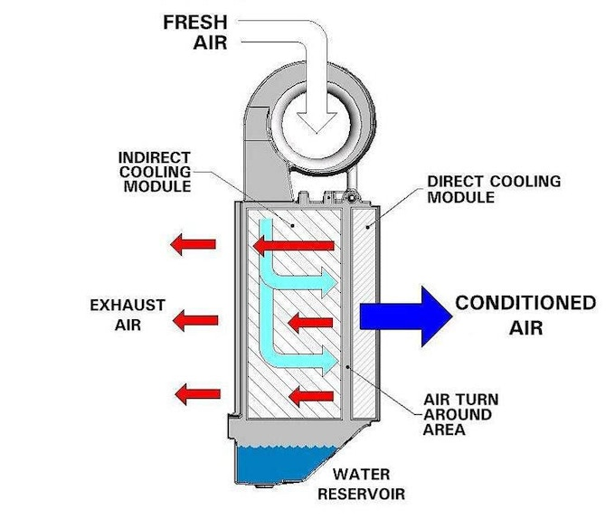 The air conditioning unit inside the backpack works like an evaporative air conditioner. You can also spike the internal bladder with ice or refreezable ice packs for extremely cold air.