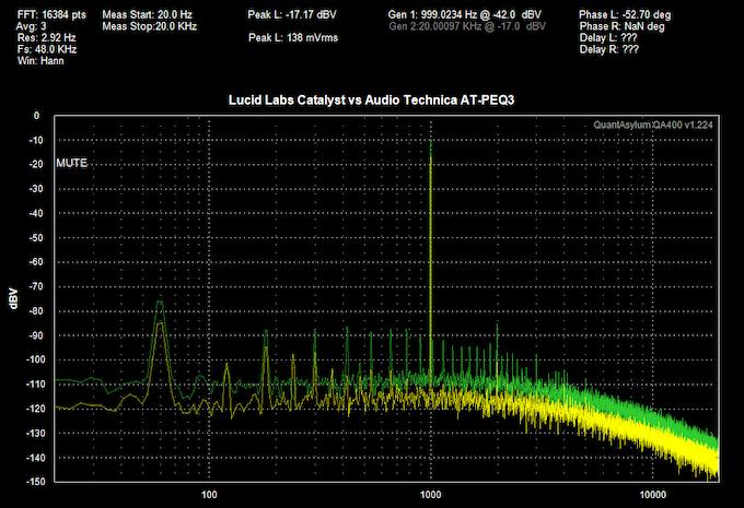 Lucid Labs Catalyst vs Audio Technica AT-PEQ3