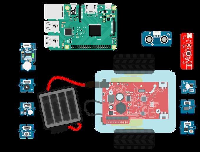 GoBox Hardware and Rewards