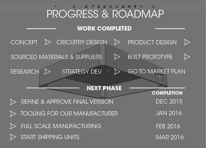 Pocket Sun Product Roadmap