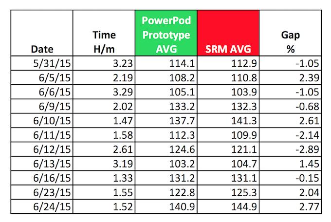 PowerPod prototype watts vs SRM watts