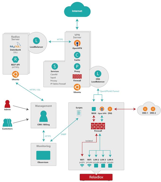 Detaillierte Darstellung des Systems