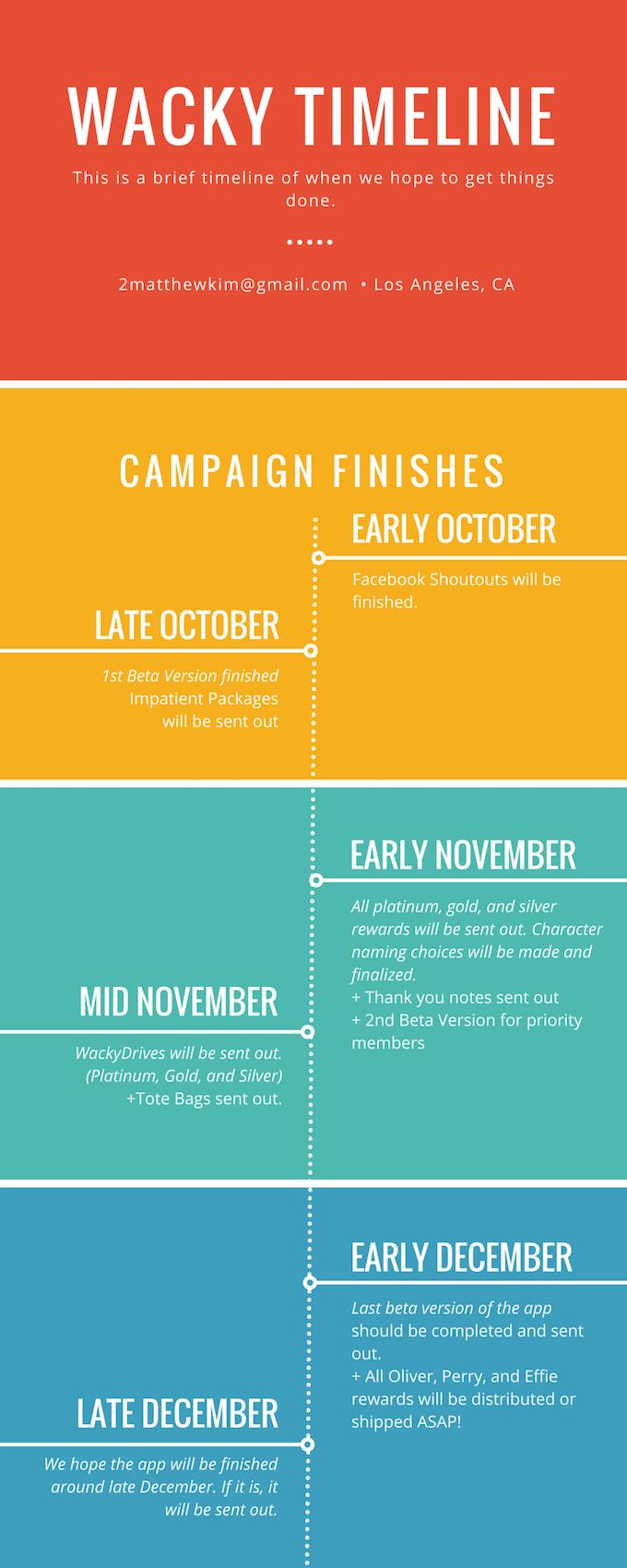 A brief timeline.