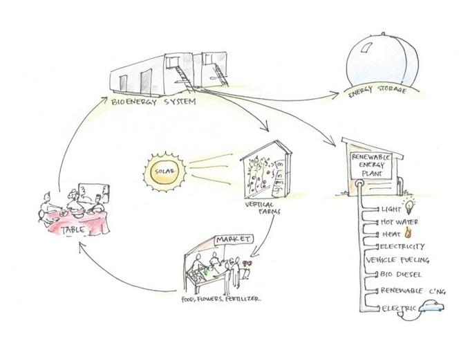 FOOD WASTE TO ENERGY CONVERTER by Impact Bioenergy in