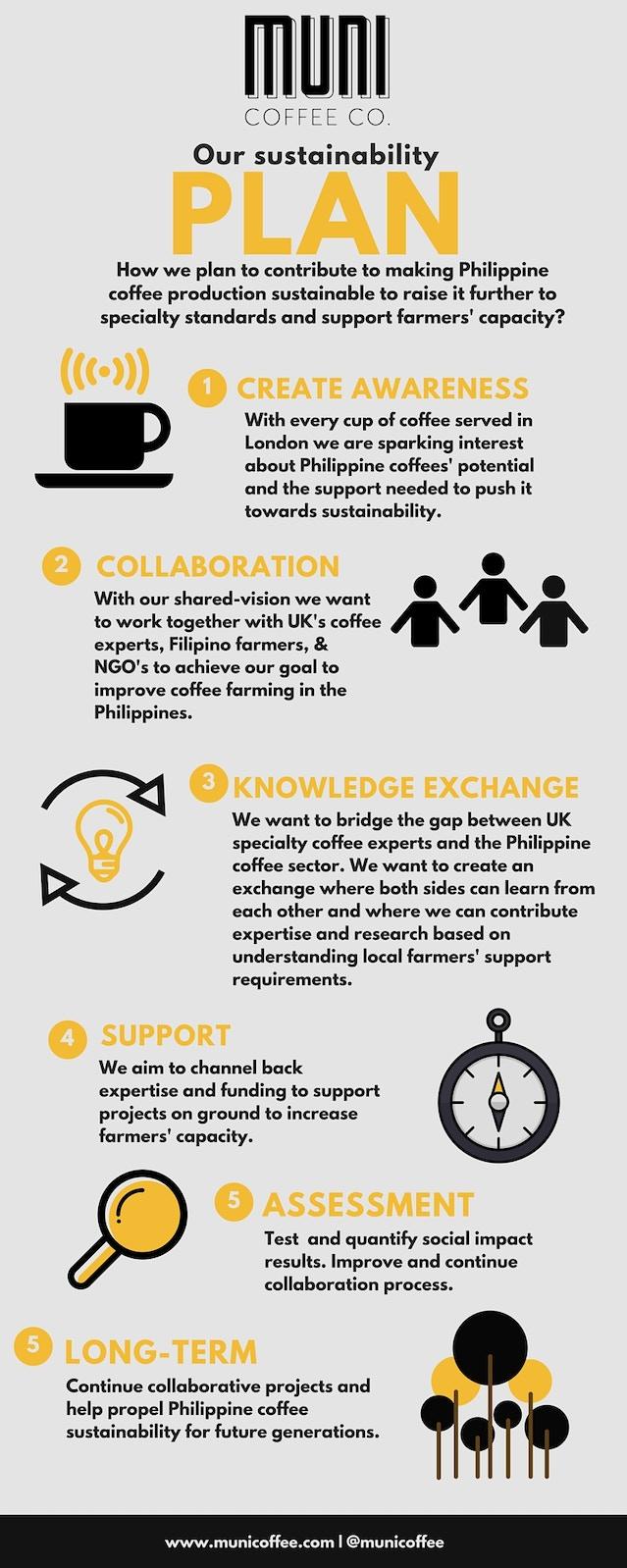 Philippine Coffee Farmer Assistance Plan