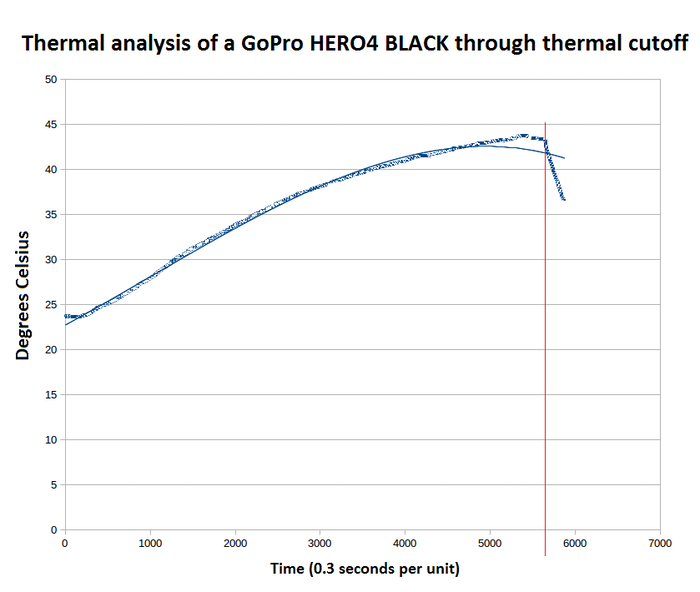 Figure 1 - GoPro thermal shutdown measured by SpaceVR