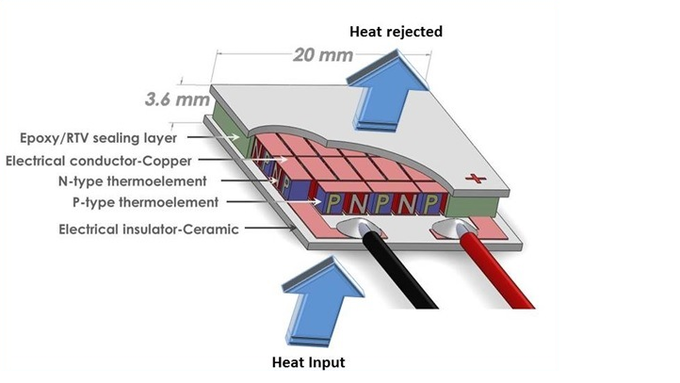 A cutaway drawing of a typical thermoelectric module. Credit: Amir Faraji