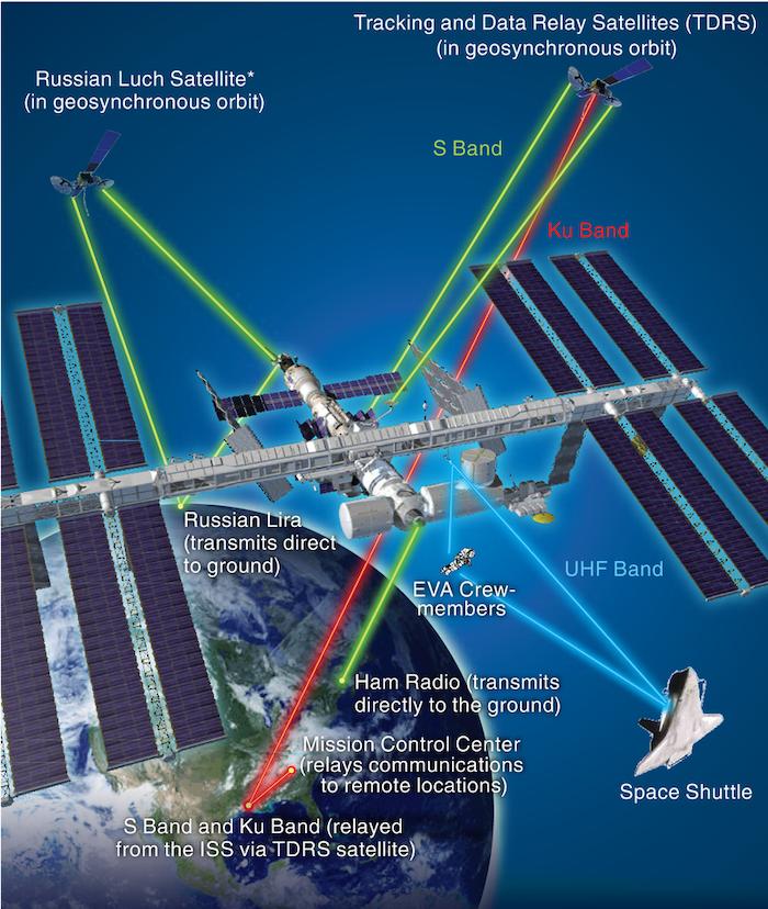 Figure 3: ISS Communications Links courtesy of NASA