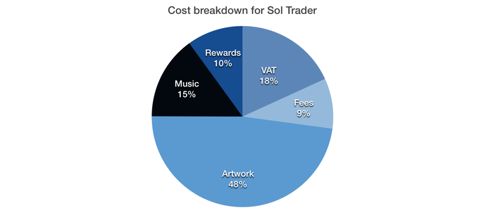 Sol Trader: a single player space game all about people by