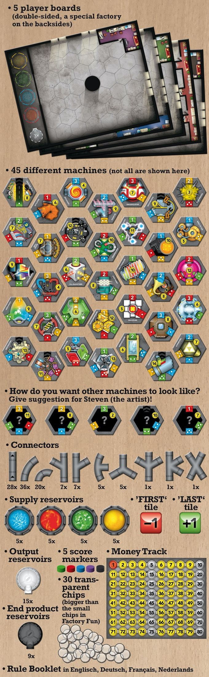 Content for the 1- 5 player game, without other stretch goal parts.