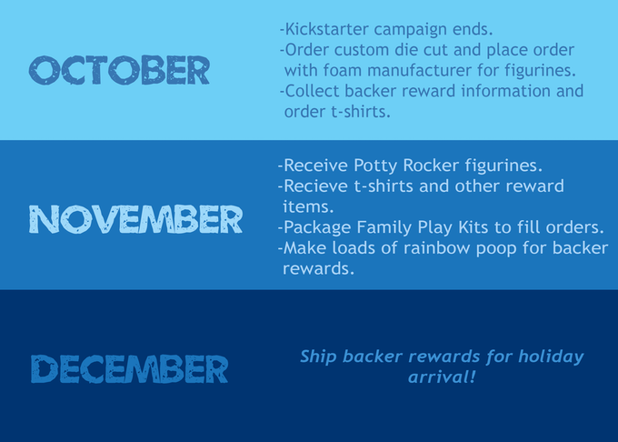 Project Timeline -- Shipping just in time for the holidays!