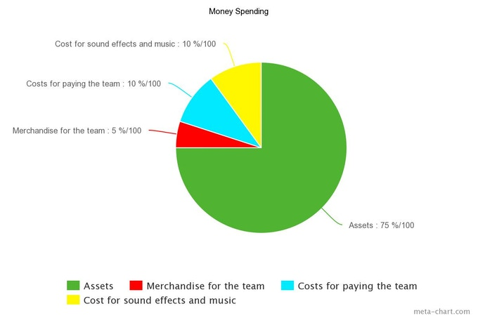 Pie chart for the allocation of money