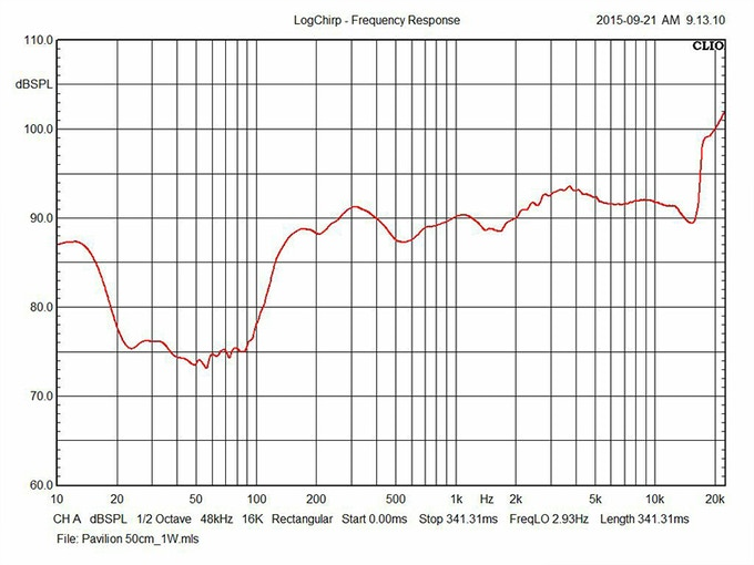 Prototype Frequency Response Graph