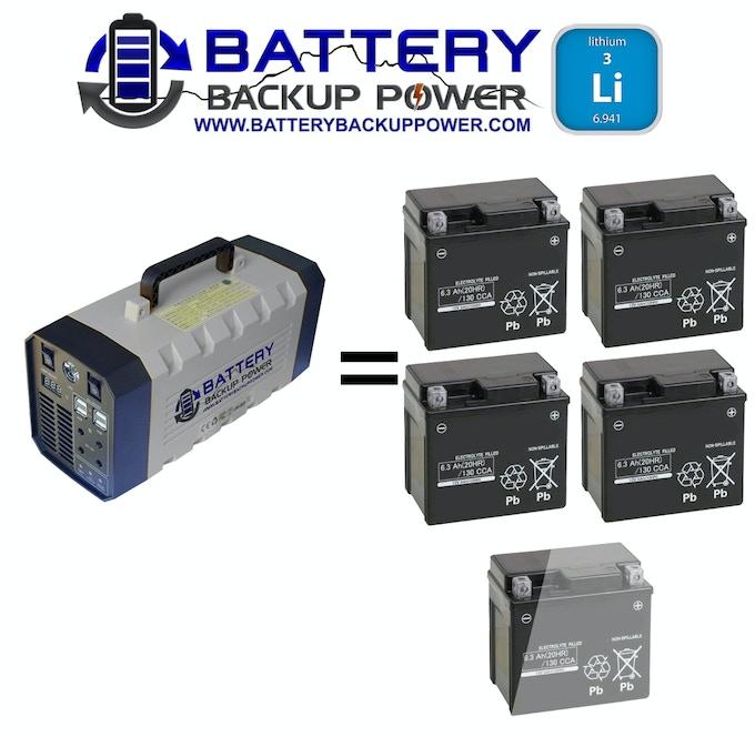 Lithium Battery Vs. Lead Acid Battery