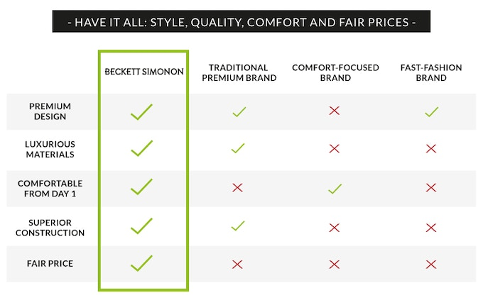 Most premium shoes retail for $400+  That's outrageous and we're here to change that!
