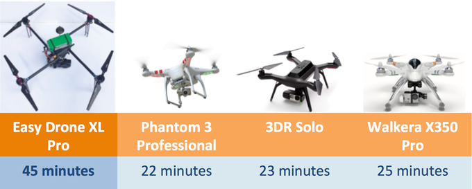Longest Flight Time Drone >> Easy Drone Xl Pro Longest Flying Quadcopter On The Market By Ivan