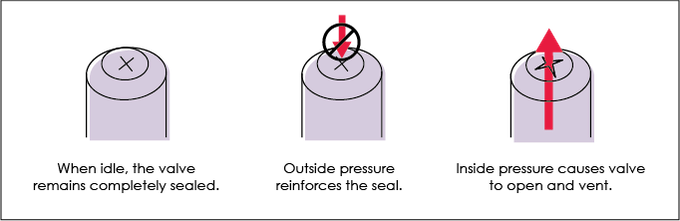 How a One-Way Valve Works