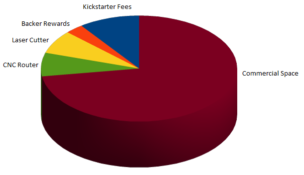 Approximate Budget Breakdown