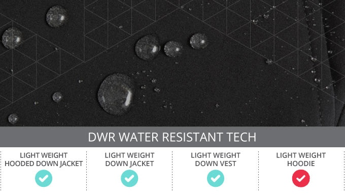 Yes! Water Resistance!