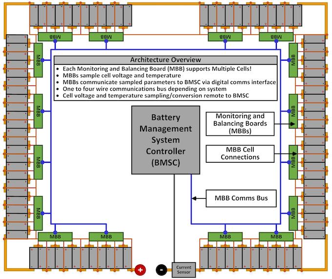 Figure 13: Modular BMS Architecture