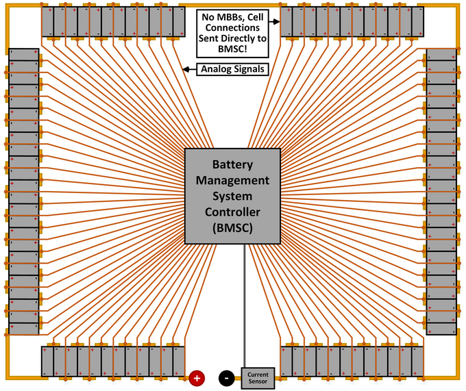 Figure 12: Centralized BMS Architecture