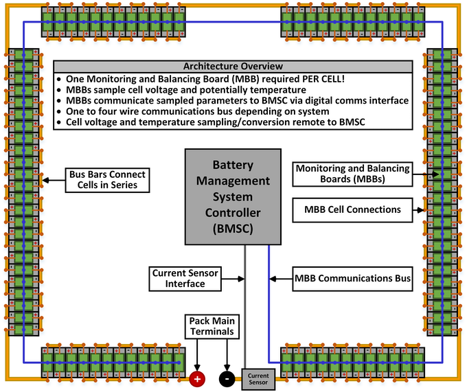 Figure 11: Distributed BMS Architecture
