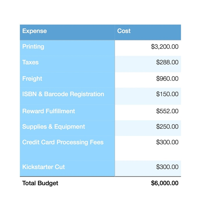 A breakdown of the expenses involved.