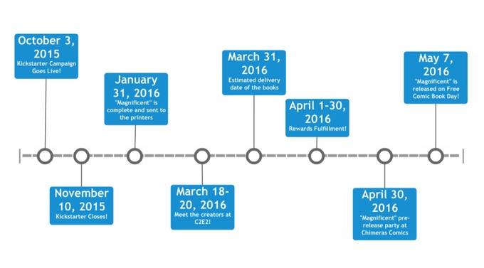 An outline of our projected deadlines to complete the project
