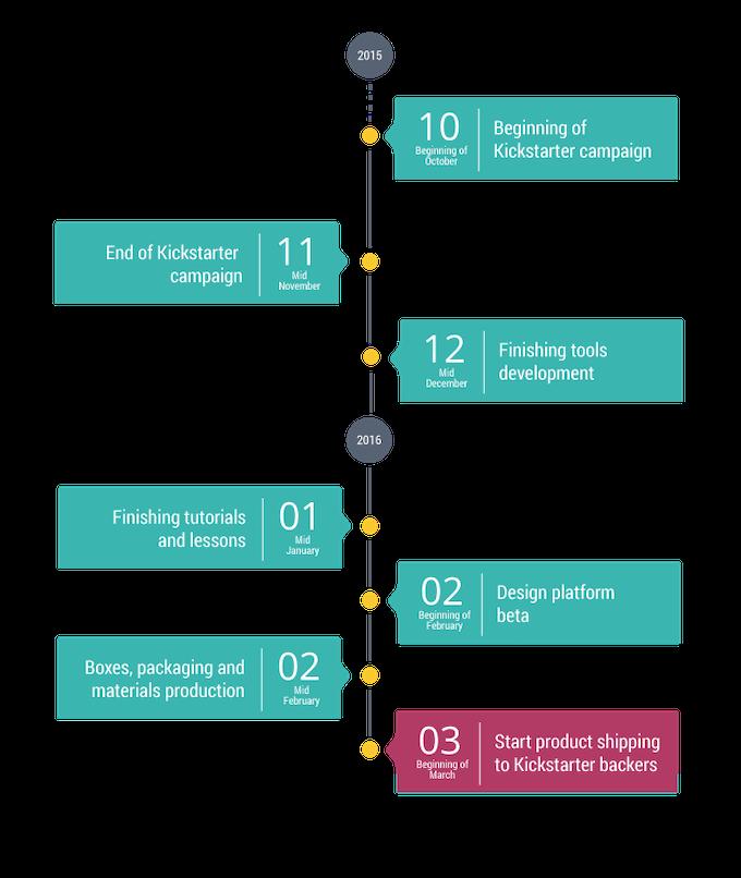 StarterMate timeline