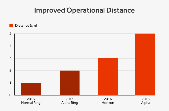 Improved Operational Distance