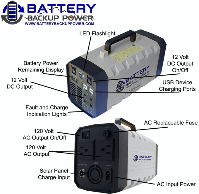 Battery Backup Power Portable Lithium Uninterruptible Power Supply (UPS)