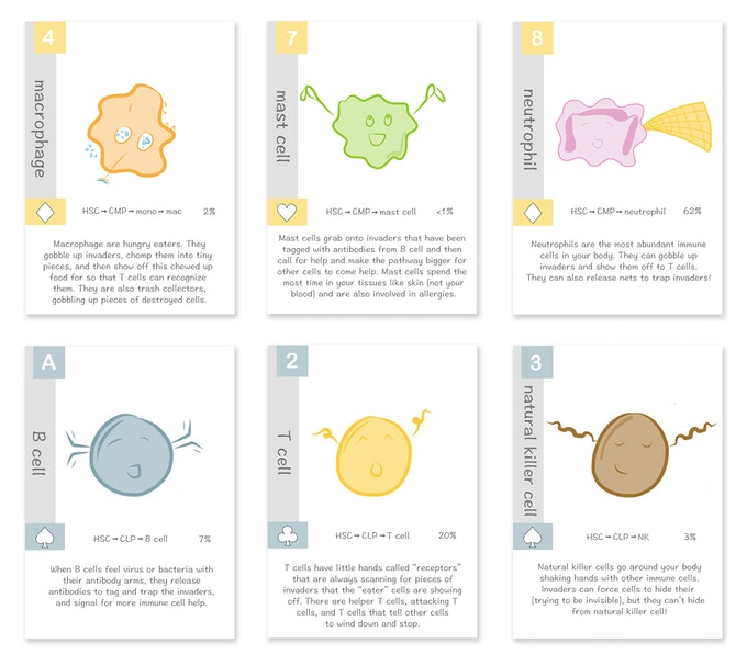 Example immune cell superhero playing cards