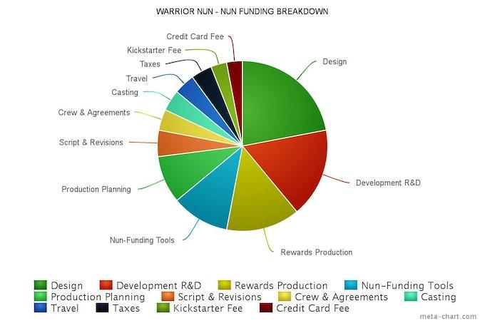Nun-Funding Breakdown