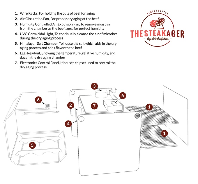 The SteakAger, The perfect dry aging chamber for your fridge.