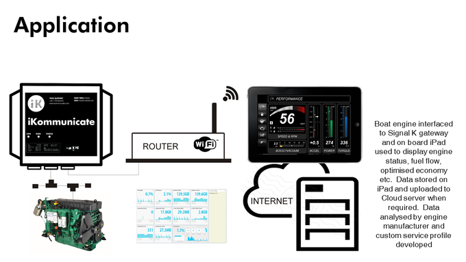 Cloud based engine monitoring and optimized fuel economy