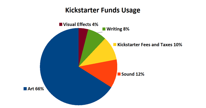 Breakdown of Funds Usage