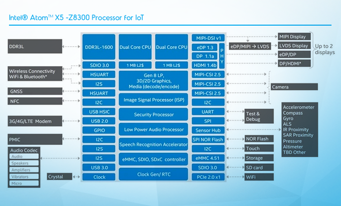 UP - Intel x5-Z8300 board in a Raspberry Pi2 form factor by UP