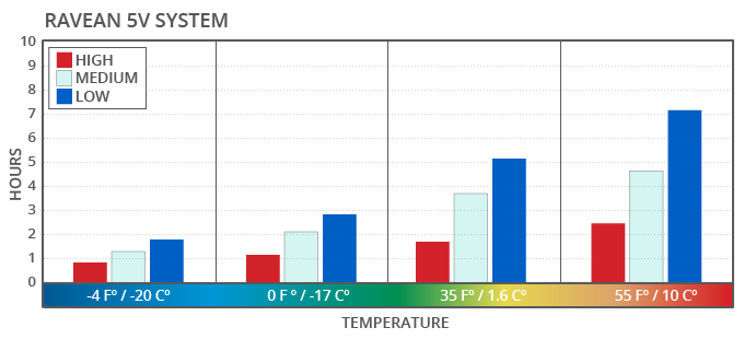 5V Temperature Usage Ranges