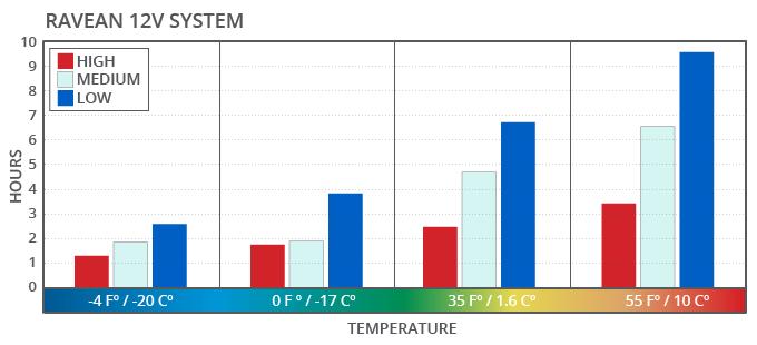 12V Temperature Usage Ranges