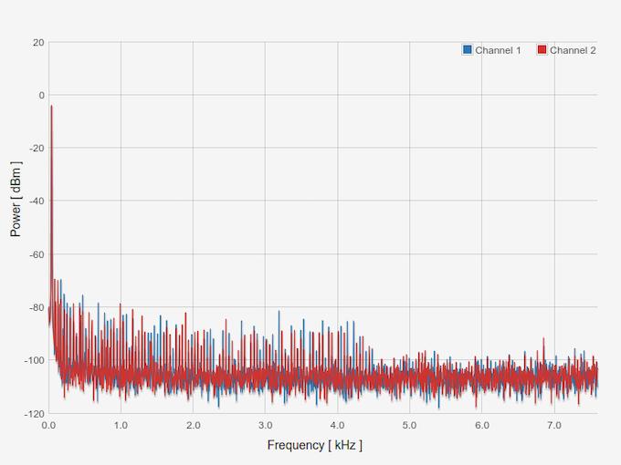 43Hz Sine Wave - showing distortion & noise below -70dB