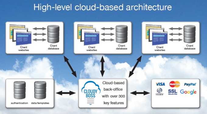 Advanced true-cloud secure architecture