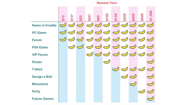 Reward Tiers