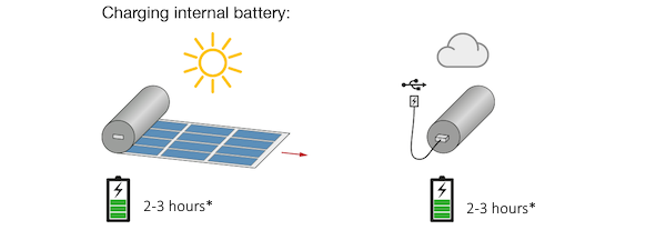Heli on the worlds most compact solar charger by infinitypv aps the internal battery can be charged either with the solar panel or with any usb charger the heli on charger is compatible with any device charging through ccuart Gallery