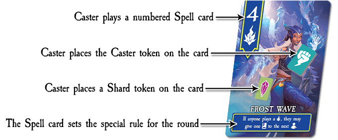 Since the Caster played a Frost Wave, they may use it's power and give 1 Spell card from their hand to the next player
