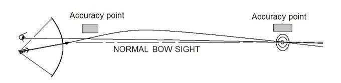 Normal Bow Sight Arrangement