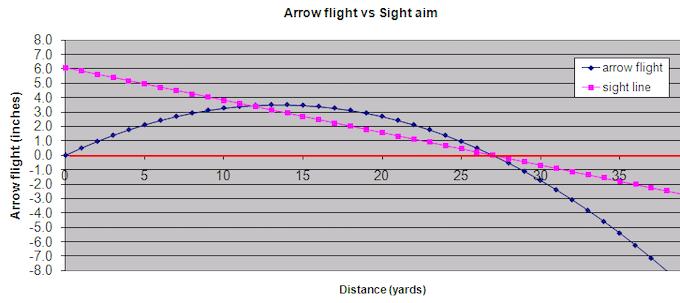 Typical Arrow Flight Path