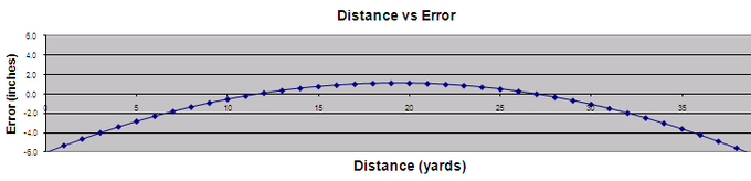 Typical Error Along the Perisight Flight Path
