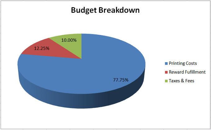 Here's how we have budgeted for delivery!